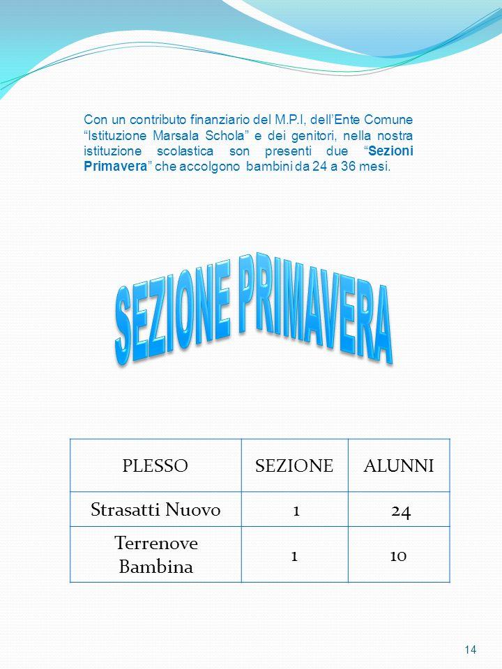 SEZIONE PRIMAVERA Strasatti Nuovo 1 24 Terrenove Bambina 10 PLESSO