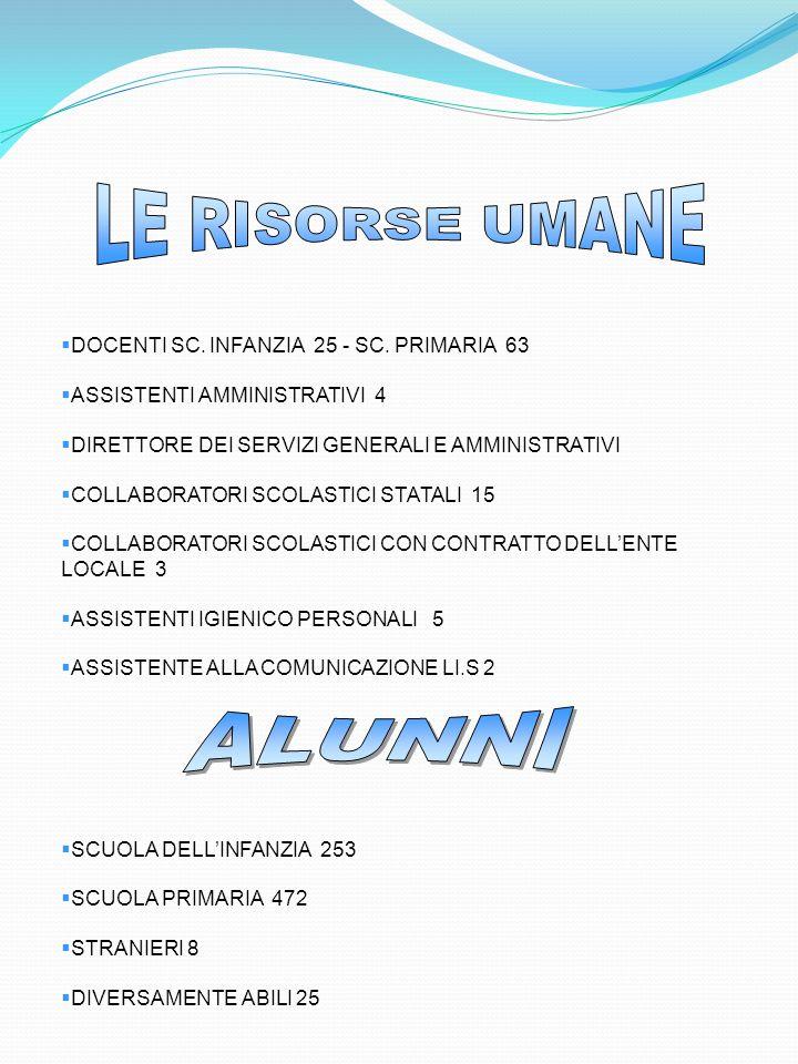 LE RISORSE UMANE ALUNNI DOCENTI SC. INFANZIA 25 - SC. PRIMARIA 63