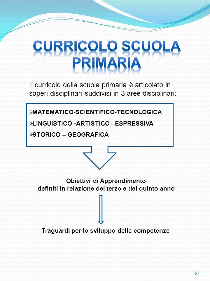 CURRICOLO SCUOLA PRIMARIA