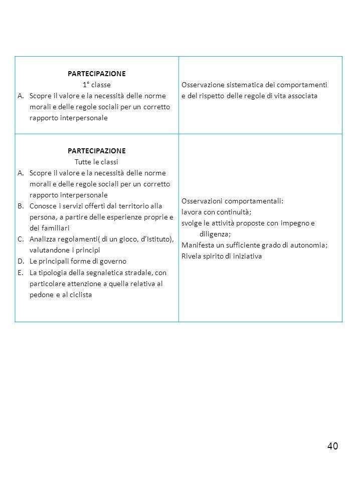 PARTECIPAZIONE 1° classe. Scopre il valore e la necessità delle norme morali e delle regole sociali per un corretto rapporto interpersonale.