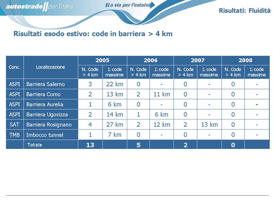 Risultati esodo estivo: code in barriera > 4 km