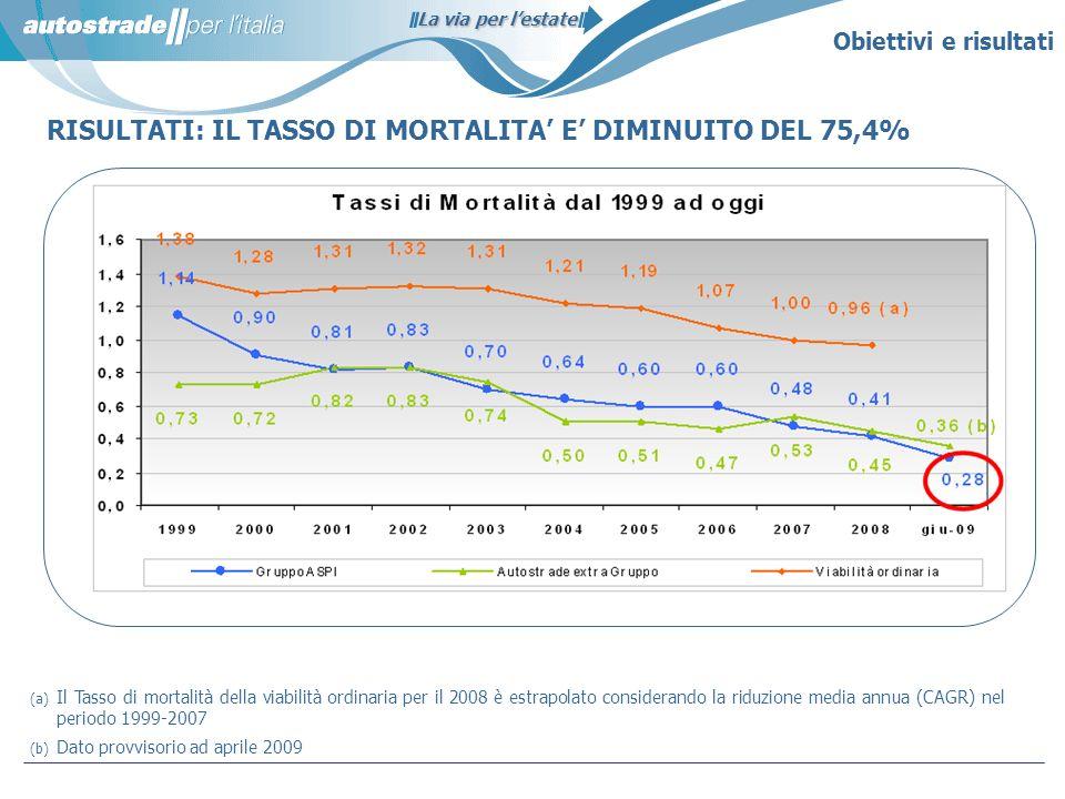 RISULTATI: IL TASSO DI MORTALITA' E' DIMINUITO DEL 75,4%