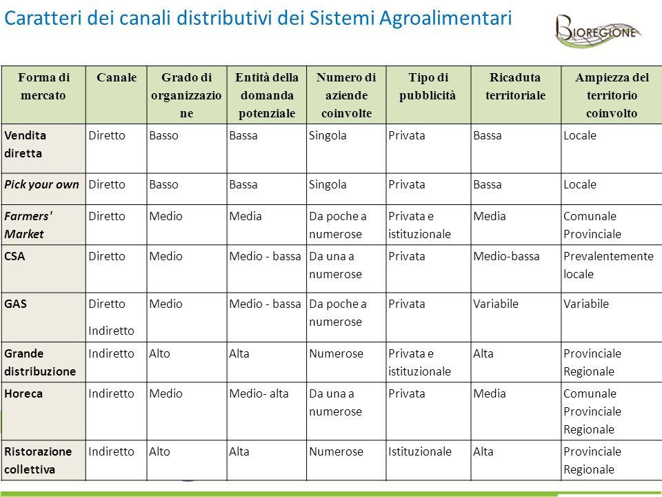 Caratteri dei canali distributivi dei Sistemi Agroalimentari