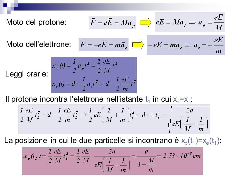 Moto del protone: Moto dell'elettrone: Leggi orarie: Il protone incontra l'elettrone nell'istante t1 in cui xp=xe:
