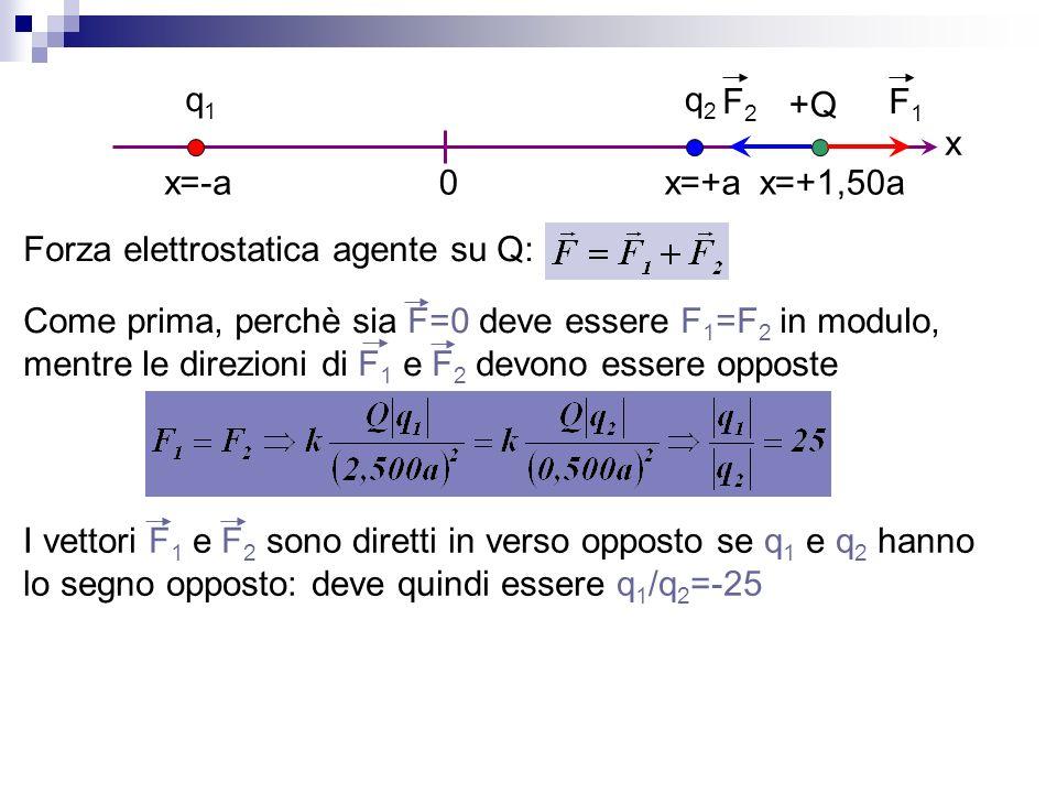q1 x=-a. q2. +Q. x=+a. x=+1,50a. x. F1. F2. Forza elettrostatica agente su Q: