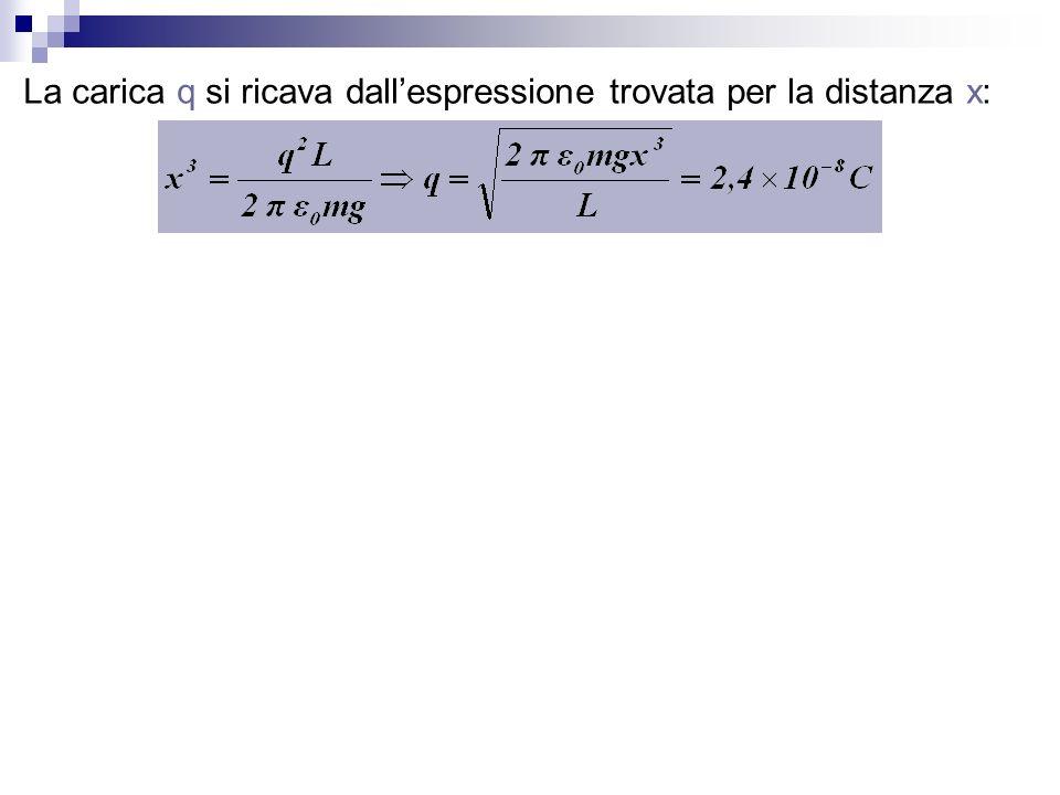 La carica q si ricava dall'espressione trovata per la distanza x: