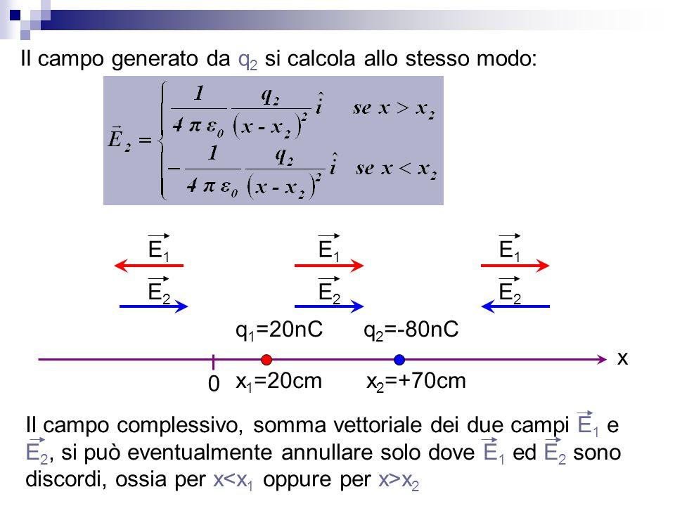 Il campo generato da q2 si calcola allo stesso modo: