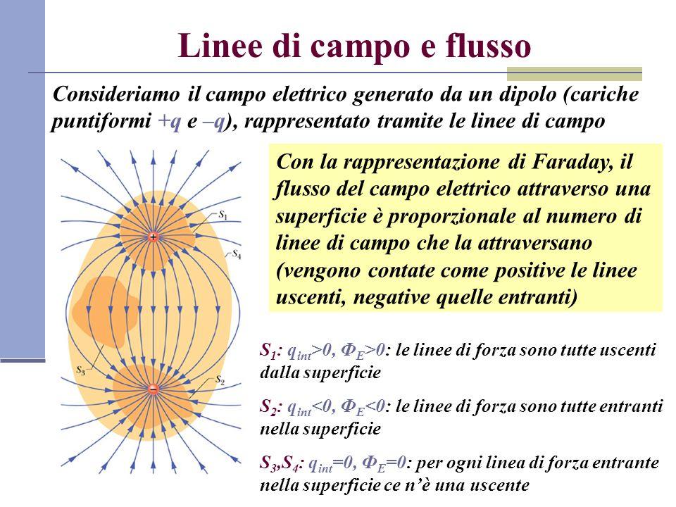 Linee di campo e flussoConsideriamo il campo elettrico generato da un dipolo (cariche puntiformi +q e –q), rappresentato tramite le linee di campo.