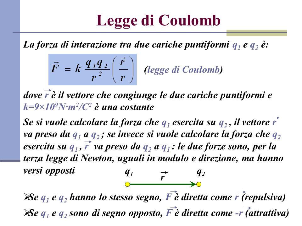 Legge di Coulomb La forza di interazione tra due cariche puntiformi q1 e q2 è: (legge di Coulomb)