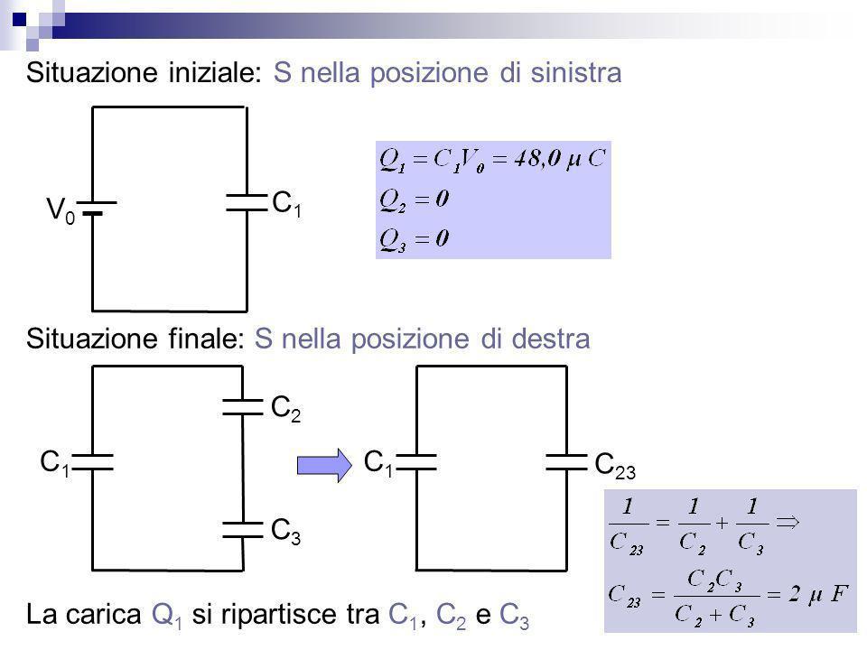 Situazione iniziale: S nella posizione di sinistra