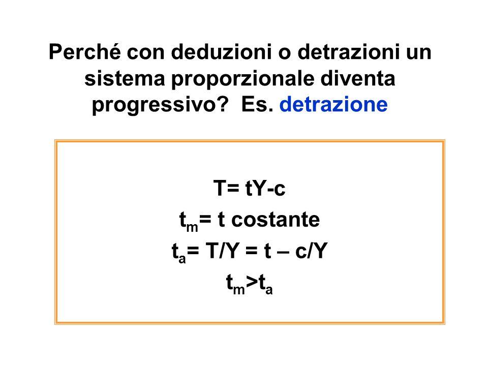 Perché con deduzioni o detrazioni un sistema proporzionale diventa progressivo Es. detrazione