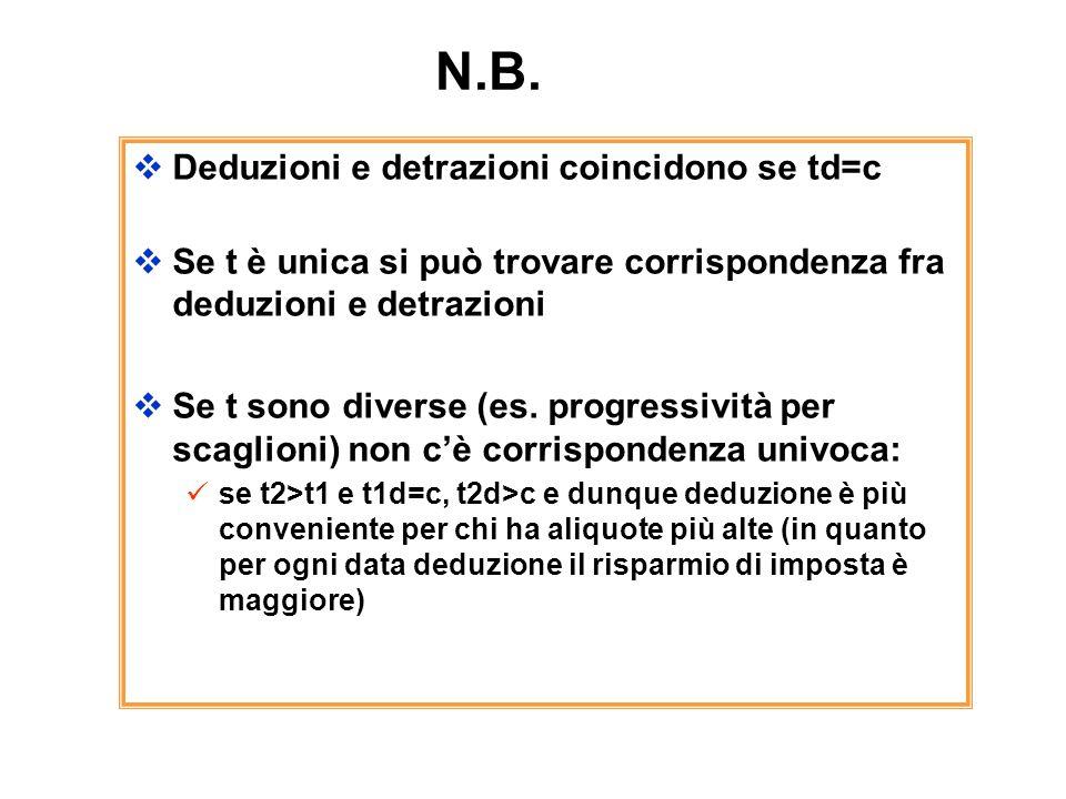 N.B. Deduzioni e detrazioni coincidono se td=c
