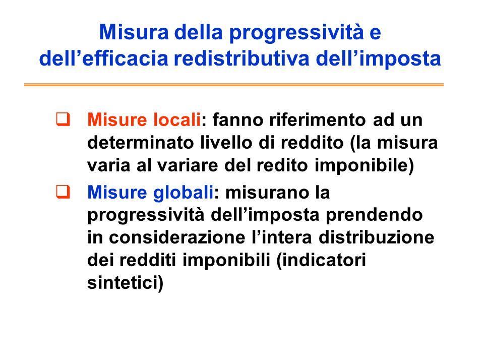 Misura della progressività e dell'efficacia redistributiva dell'imposta