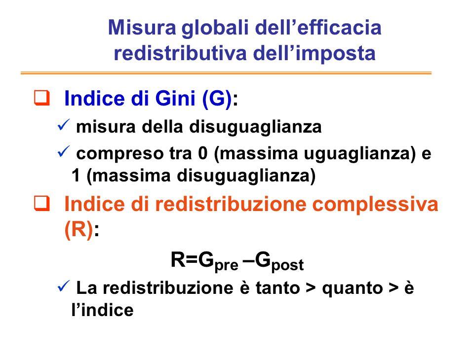 Misura globali dell'efficacia redistributiva dell'imposta
