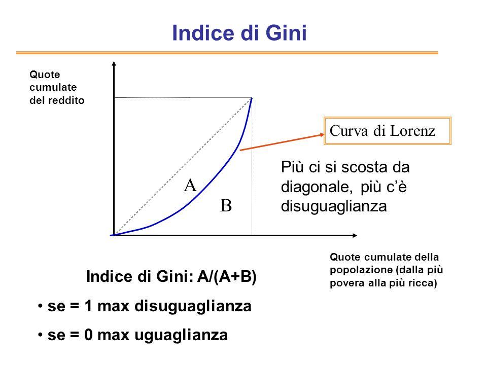 Indice di Gini A B Curva di Lorenz