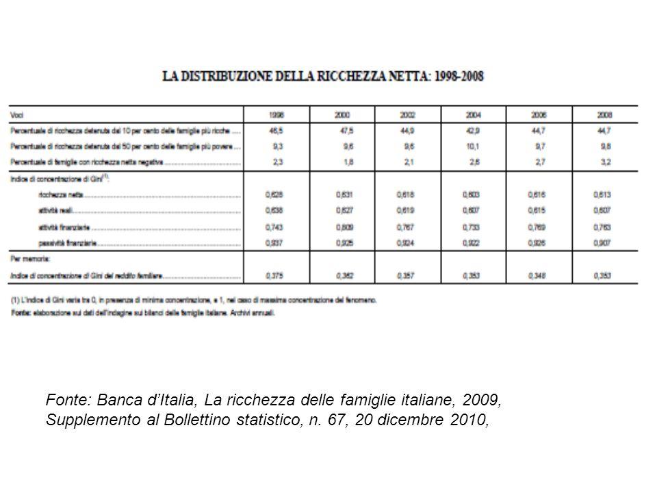 Fonte: Banca d'Italia, La ricchezza delle famiglie italiane, 2009, Supplemento al Bollettino statistico, n. 67, 20 dicembre 2010,
