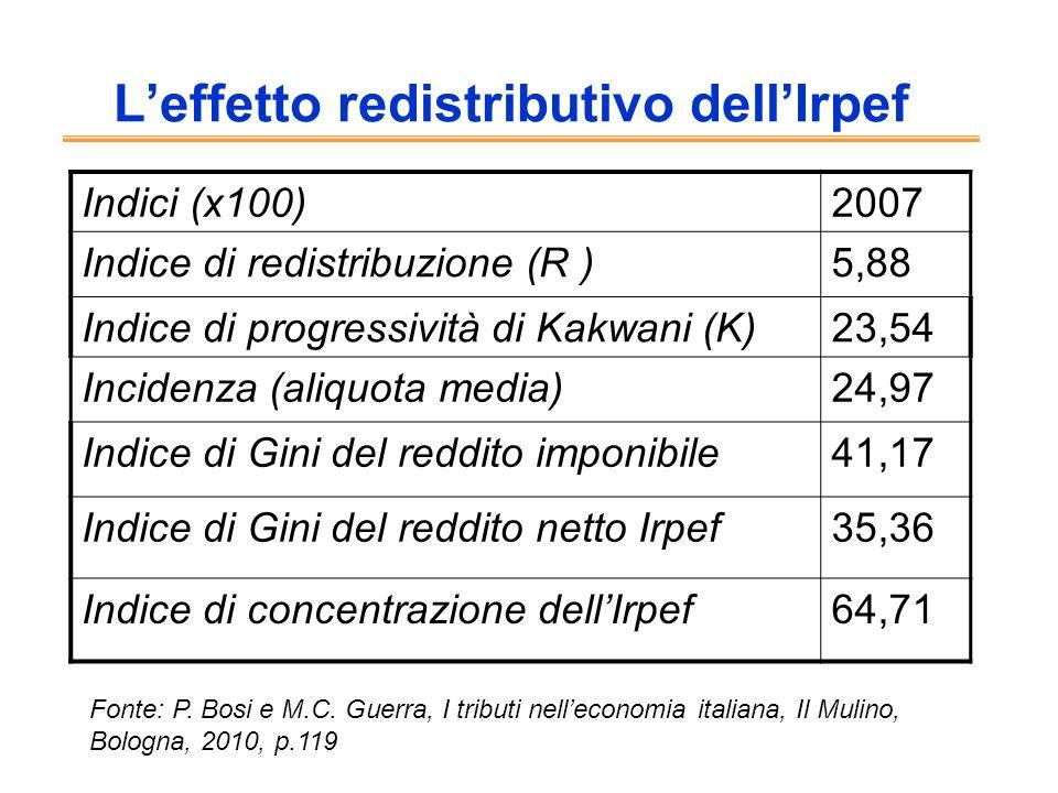 L'effetto redistributivo dell'Irpef