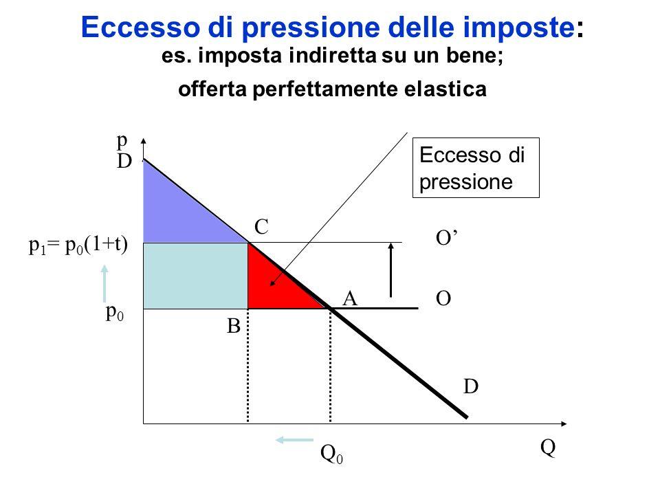 Eccesso di pressione delle imposte: es