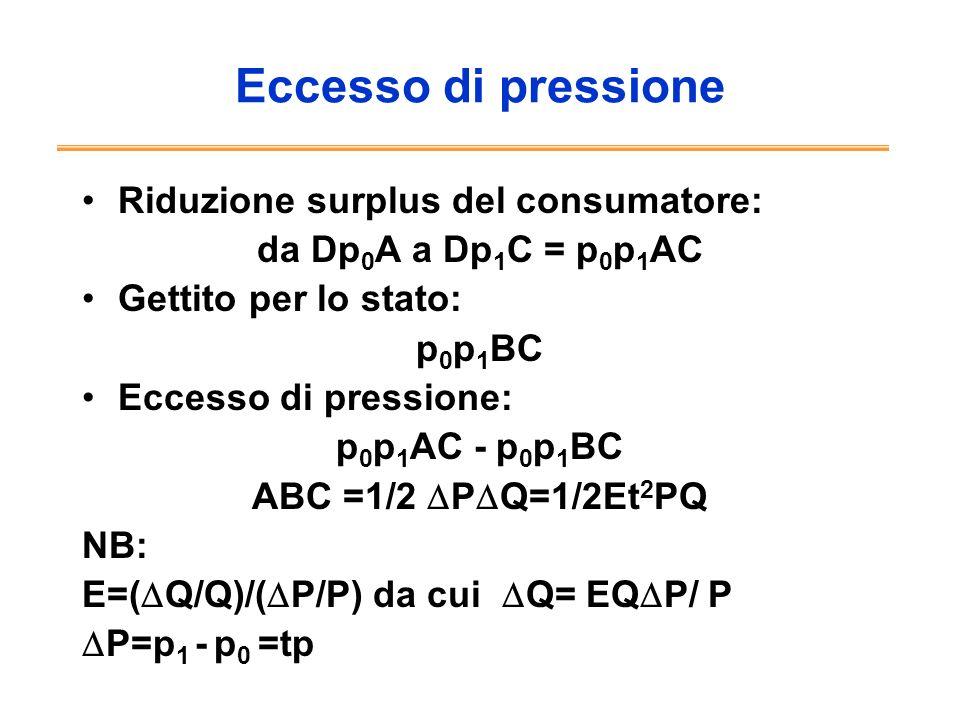 Eccesso di pressione Riduzione surplus del consumatore: