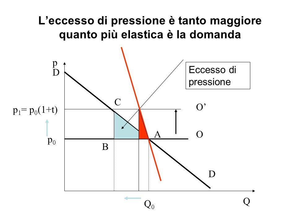 L'eccesso di pressione è tanto maggiore quanto più elastica è la domanda