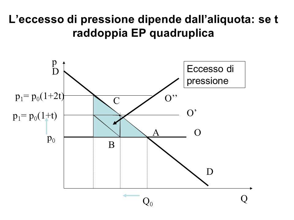 L'eccesso di pressione dipende dall'aliquota: se t raddoppia EP quadruplica