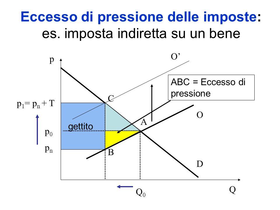 Eccesso di pressione delle imposte: es. imposta indiretta su un bene