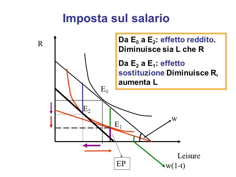 Imposta sul salario Da E0 a E2: effetto reddito. Diminuisce sia L che R. Da E2 a E1: effetto sostituzione Diminuisce R, aumenta L.