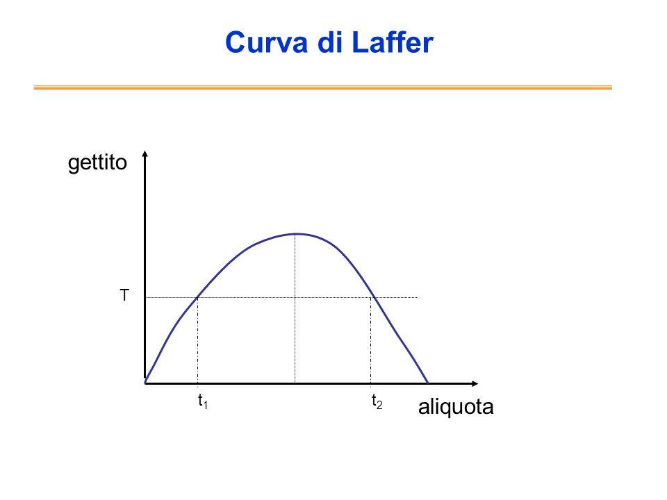 Curva di Laffer gettito T t1 t2 aliquota
