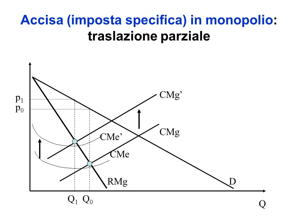 Accisa (imposta specifica) in monopolio: traslazione parziale