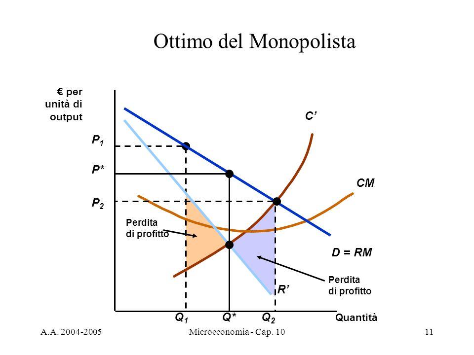 Ottimo del Monopolista