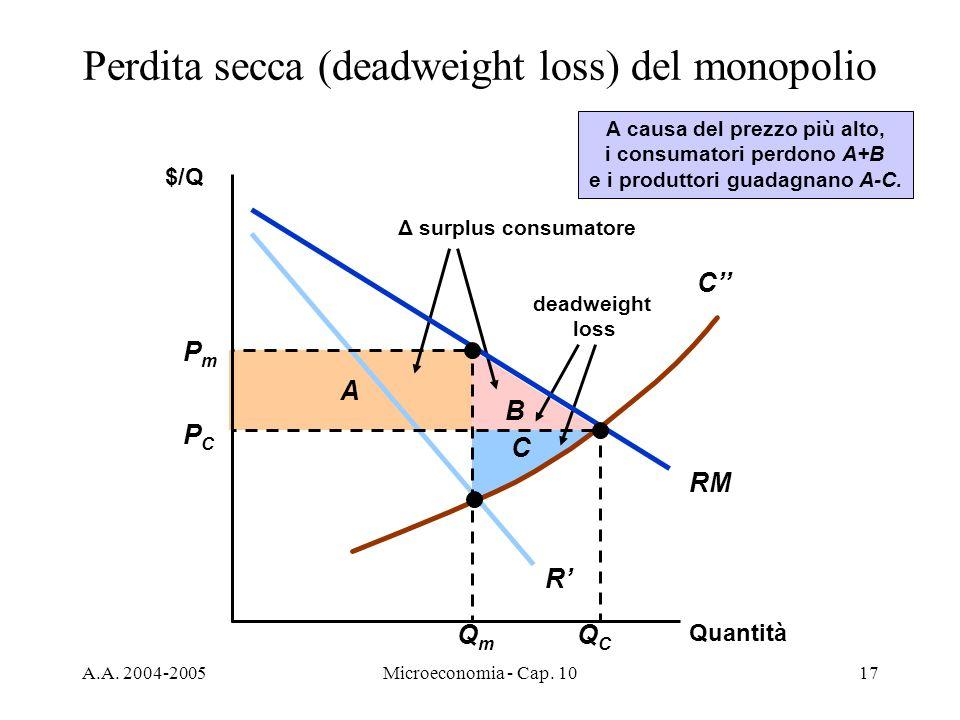 Perdita secca (deadweight loss) del monopolio