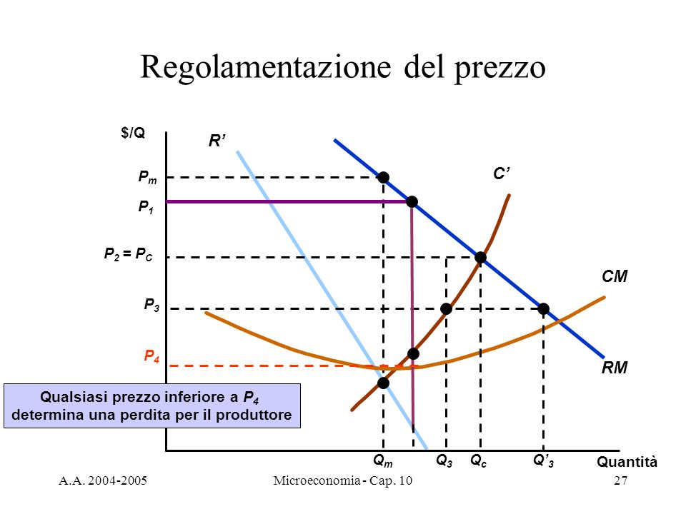 Regolamentazione del prezzo