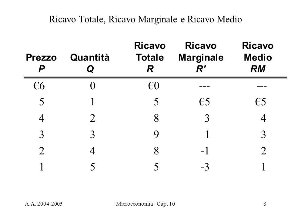 Ricavo Totale, Ricavo Marginale e Ricavo Medio