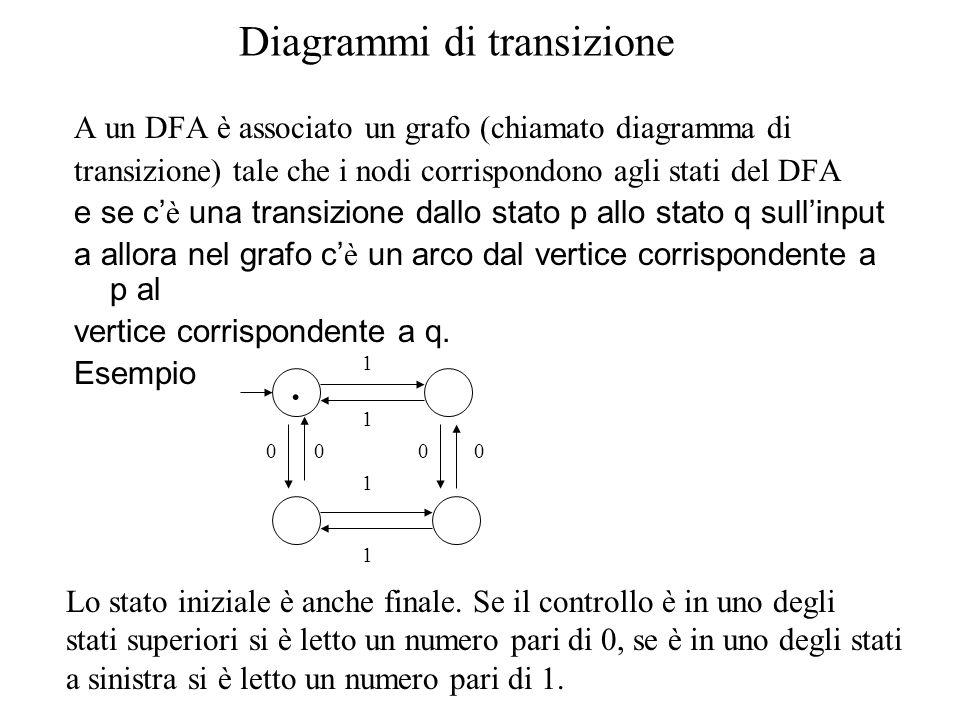 Diagrammi di transizione