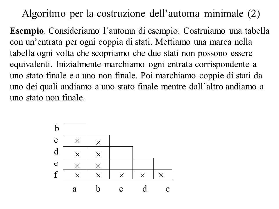 Algoritmo per la costruzione dell'automa minimale (2)