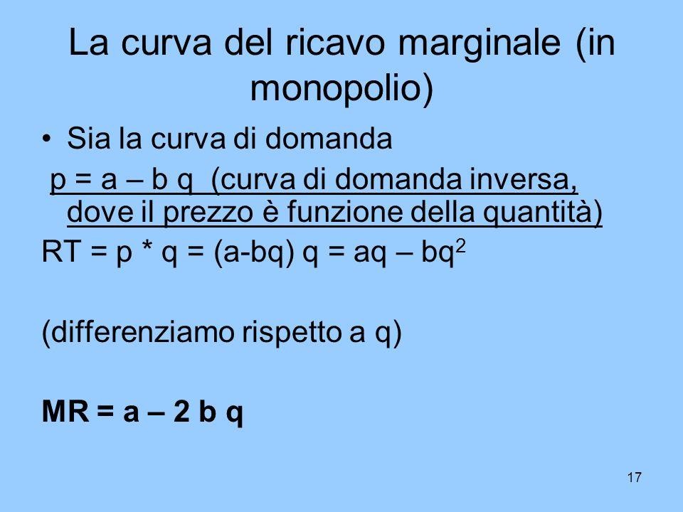 La curva del ricavo marginale (in monopolio)