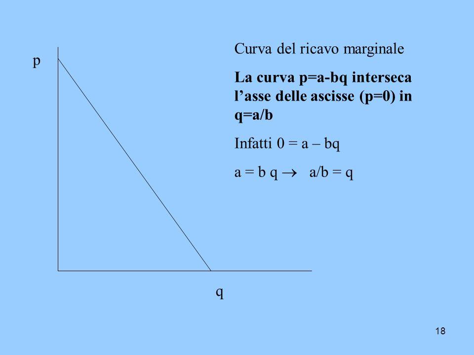 Curva del ricavo marginale