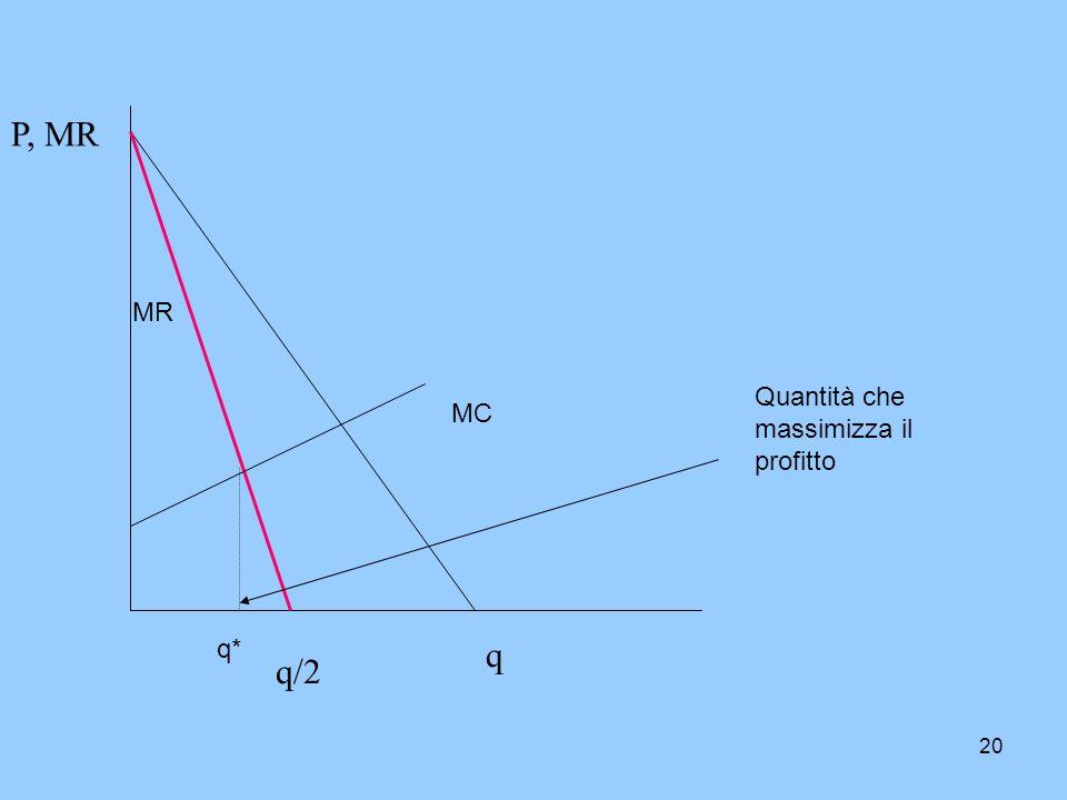 P, MR MR Quantità che massimizza il profitto MC q* q q/2