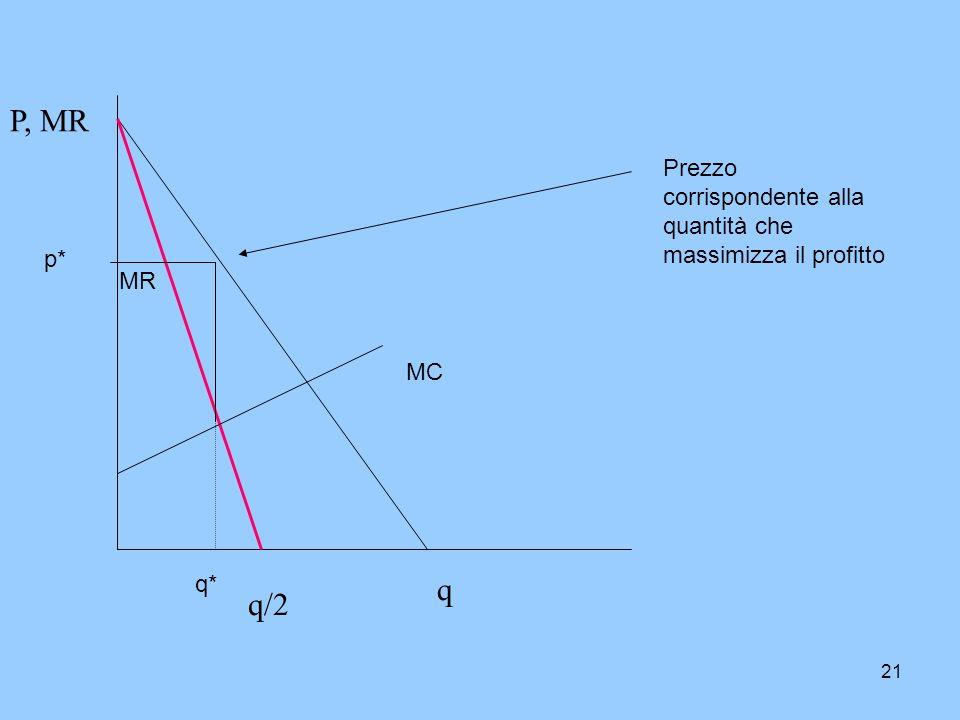 P, MR Prezzo corrispondente alla quantità che massimizza il profitto p* MR MC q* q q/2