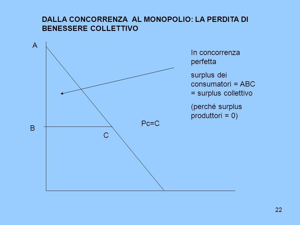 DALLA CONCORRENZA AL MONOPOLIO: LA PERDITA DI BENESSERE COLLETTIVO