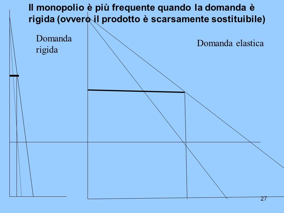 Il monopolio è più frequente quando la domanda è rigida (ovvero il prodotto è scarsamente sostituibile)