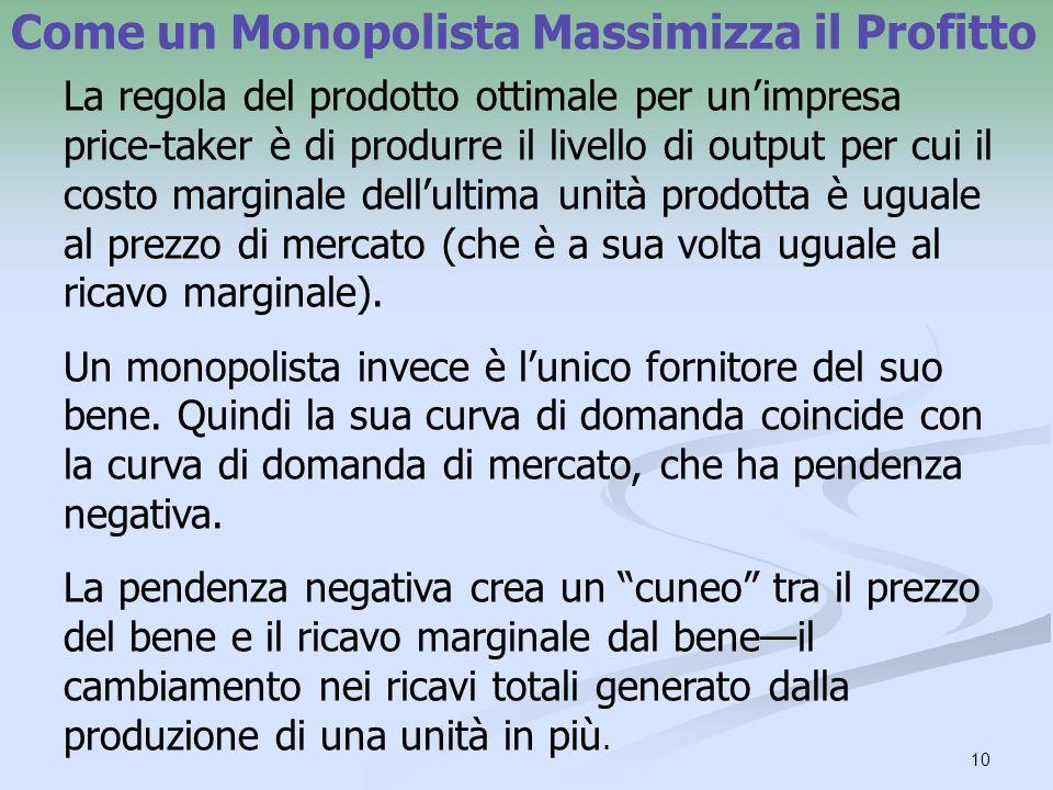 Come un Monopolista Massimizza il Profitto