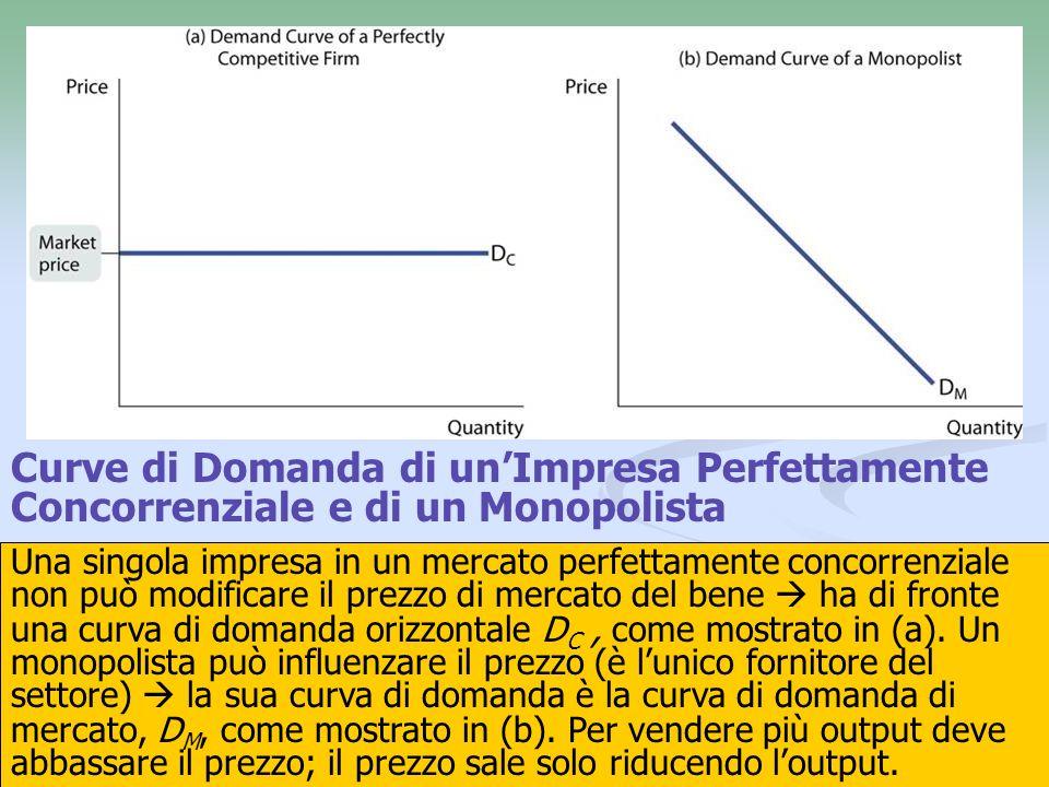 Curve di Domanda di un'Impresa Perfettamente Concorrenziale e di un Monopolista