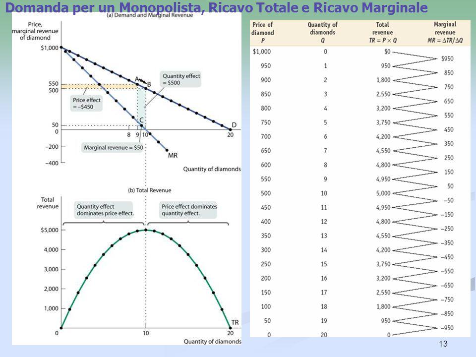 Domanda per un Monopolista, Ricavo Totale e Ricavo Marginale