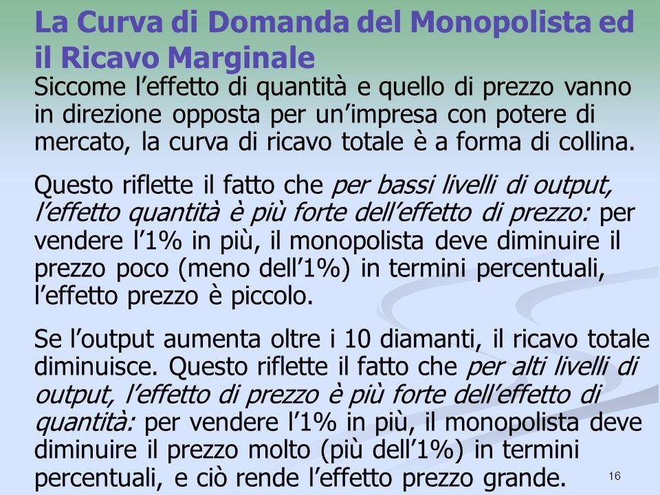 La Curva di Domanda del Monopolista ed il Ricavo Marginale