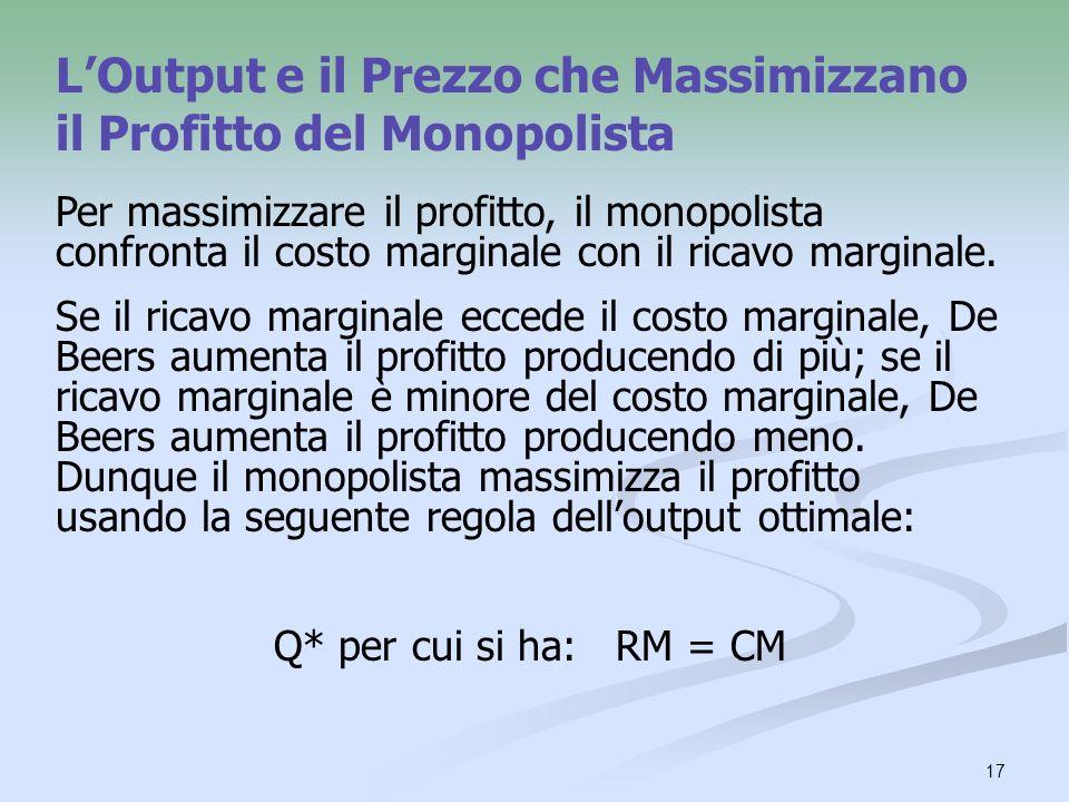 L'Output e il Prezzo che Massimizzano il Profitto del Monopolista