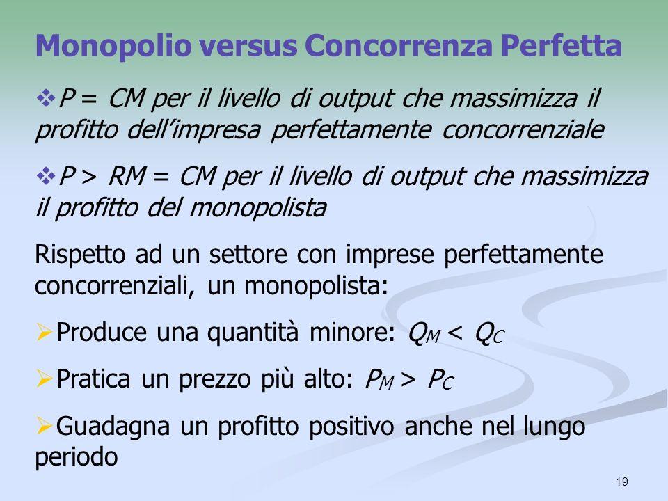 Monopolio versus Concorrenza Perfetta