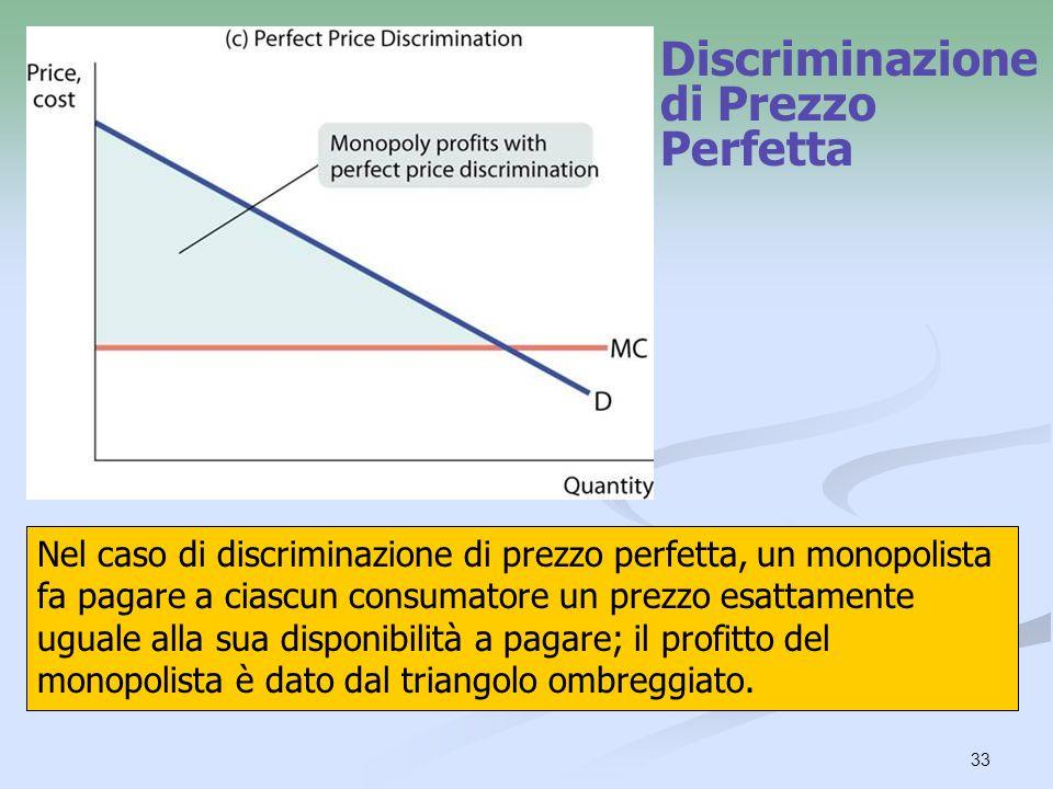 Discriminazione di Prezzo Perfetta
