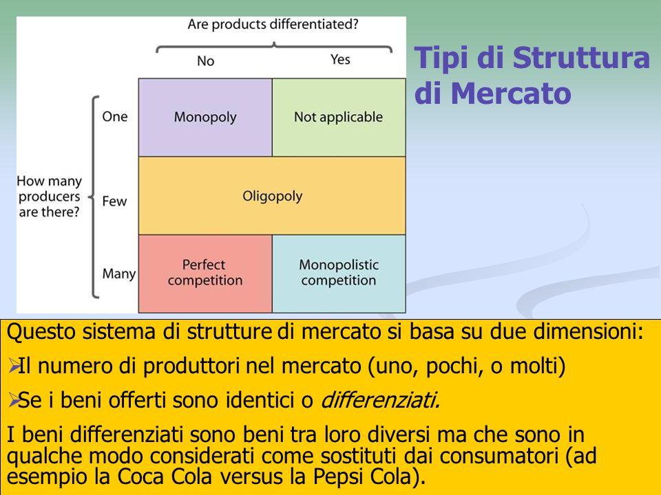 Tipi di Struttura di Mercato