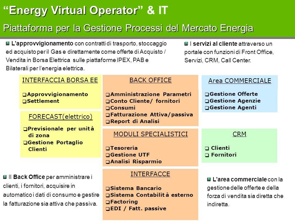 Energy Virtual Operator & IT Piattaforma per la Gestione Processi del Mercato Energia